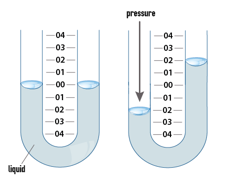 Process Variables [image 140-1-01]